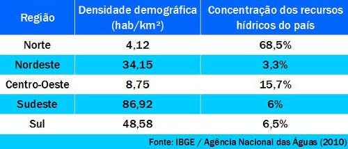 Distribuição dos recursos hídricos e densidade demográfica do Brasil