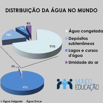 Distribuição quantitativa da água na Terra