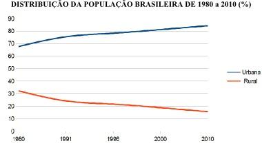 Distribuição residencial da população brasileira em um exemplo de gráfico em linhas