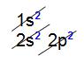 Distribuição eletrônica do carbono no diagrama de Linus Pauling