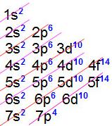 Distribuição eletrônica com o número atômico 116 do livermório