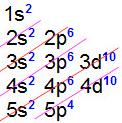 Distribuição eletrônica com o número atômico 52 do telúrio