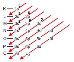 Distribuição eletrônica do titânio no diagrama de Pauling