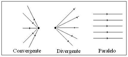 Divisões da Óptica. Divisões da Óptica em Física e Geométrica ... 2f18d07b9f