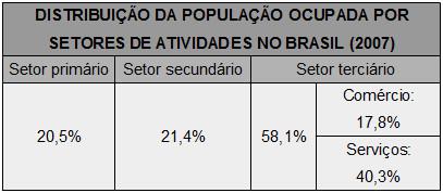 Distribuição da população brasileira por setores da economia