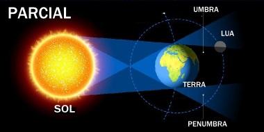 Eclipse lunar parcial, com parte da lua sobre a umbra