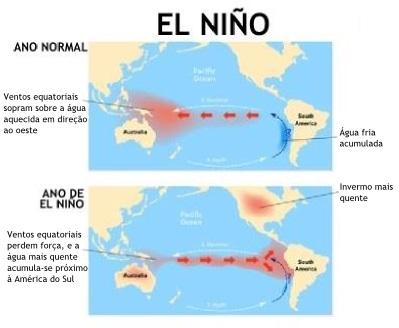 Esquema explicativo do funcionamento do El Niño