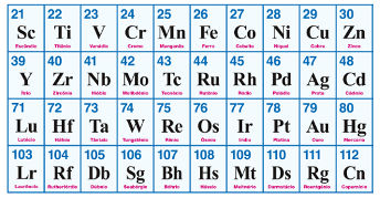 Posicionamento dos elementos de transição externa na tabela periódica