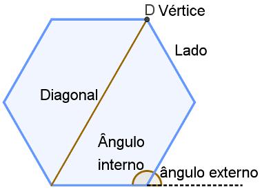 Um exemplo de cada um dos elementos de um polígono