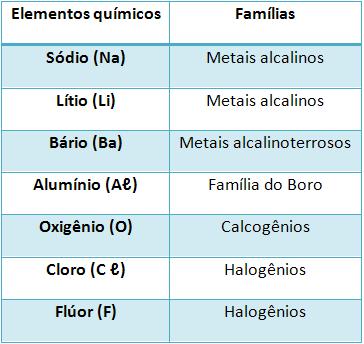 Alguns elementos químicos e suas respectivas famílias