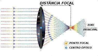 62654633f1202 Elementos das lentes convergentes. Elementos das lentes divergentes