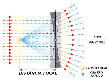 Elementos das lentes divergentes