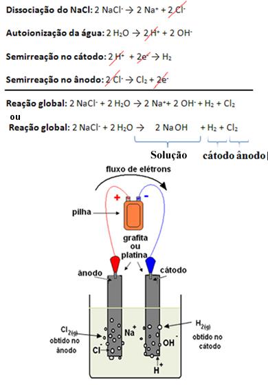 Esquema de processo de eletrólise da salmoura e reação global