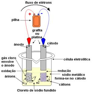 Esquema de processo de eletrólise do cloreto de sódio (sal de cozinha)