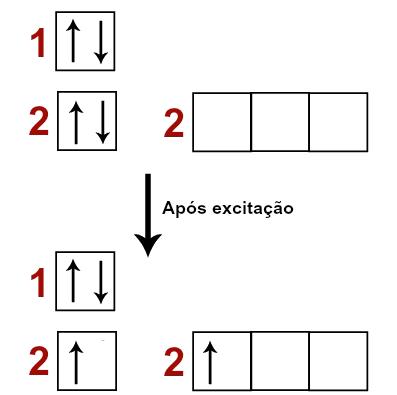 Representação do elétron saindo do orbital s para orbital p