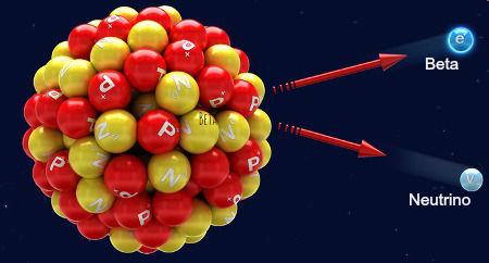Representação da emissão de uma radiação beta