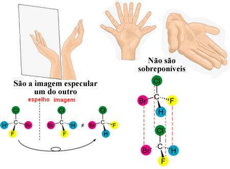 Os enantiômeros são como as mãos, são a imagem especular um do outro, mas não são sobreponíveis
