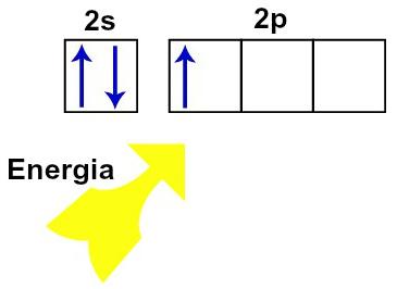 Representação da chegada de energia em um átomo de boro