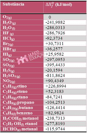 Entalpia padrão de formação de algumas substâncias em kJ/mol