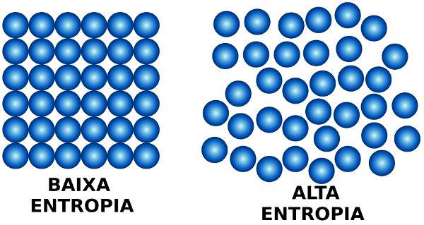 Desenho sobre entropia