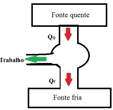Diagrama demonstrando o esquema de funcionamento de uma máquina térmica