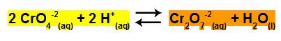 Representação da coloração de reagentes e produtos do equilíbrio