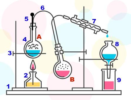Representação dos equipamentos utilizados na destilação por arraste de vapor