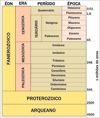 Tabela simplificada das eras na escala de tempo geológica