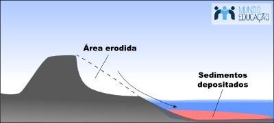 Esquema de um processo erosivo envolvendo desgaste, transporte e deposição de sedimentos