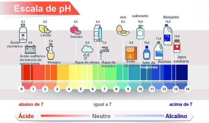 Escala de pH com exemplos de soluções com pH próximo ao indicado