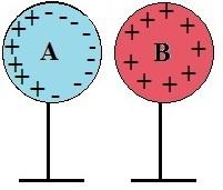 As esferas A e B são aproximadas e ocorre uma separação de cargas na esfera A