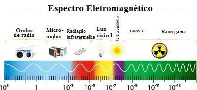 O espectro eletromagnético representa os comprimentos dos diversos tipos de ondas eletromagnéticas