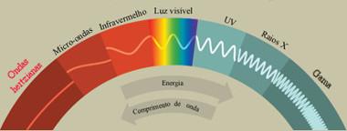 Espectro eletromagnético das ondas eletromagnéticas