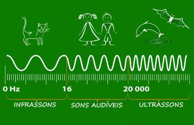 907949f26 O aparelho auditivo humano possui capacidade de perceber frequências sonoras  compreendidas entre 20 Hz e 20 kHz, e qualquer frequência além ou abaixo  desses ...