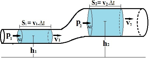 Representação do escoamento de um fluido em uma tubulação
