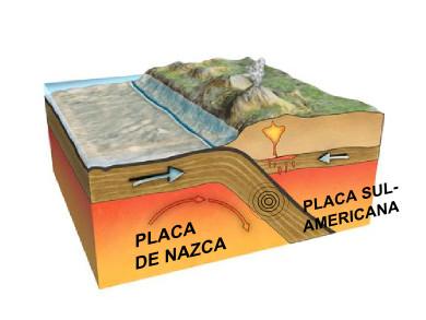 Esquema da origem dos terremotos no Chile