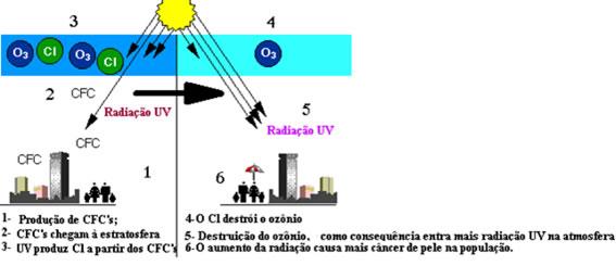 Processo de destruição da camada de ozônio