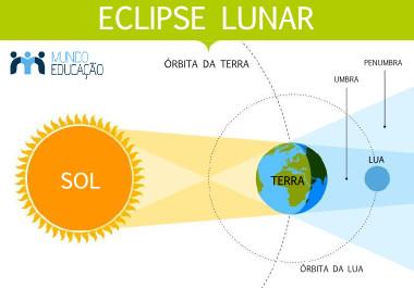 Esquema ilustrativo do eclipse lunar