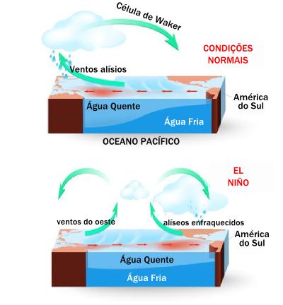 Esquema simplificado da origem do El Niño nas águas do Pacífico