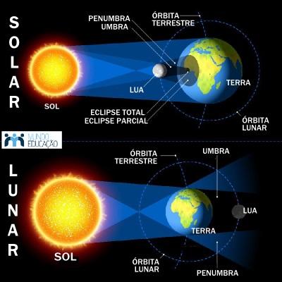 Esquema dos eclipses lunar e solar