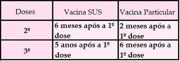 Observe que o esquema de imunização só é finalizado no SUS após 5 anos da primeira dose