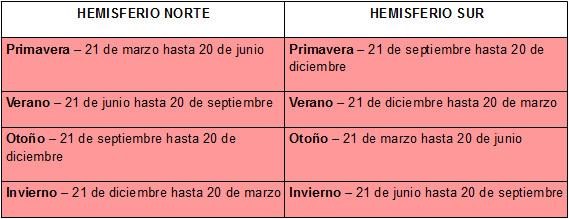 Resultado de imagem para dias meses e estações em espanhol