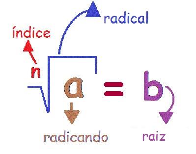 Nomes de cada elemento da radiciação