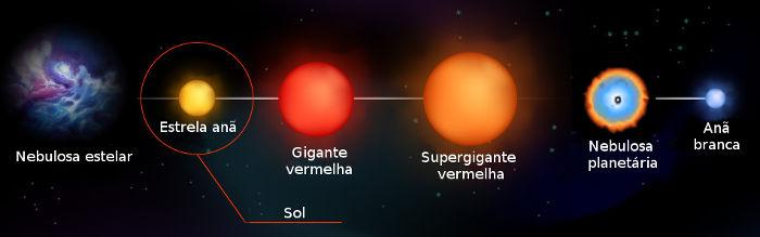 As estrelas de sequência principal geralmente seguem as etapas acima.