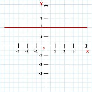 Representação da função constante f(x) = 2