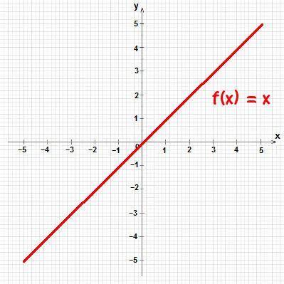 Gráfico da função linear e função identidade