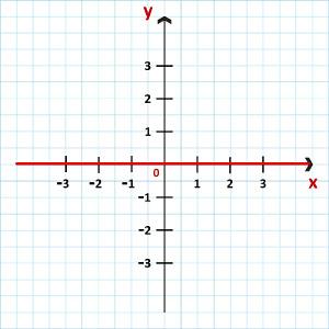 Representação da função constante f(x) = 0
