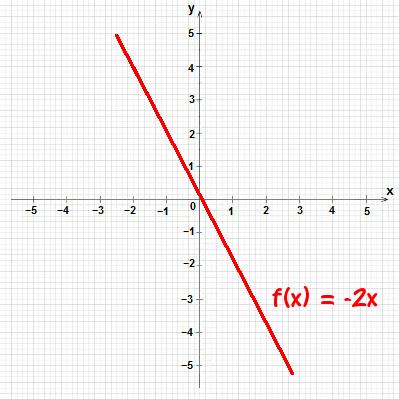 Gráfico da função linear f(x) = – 2x