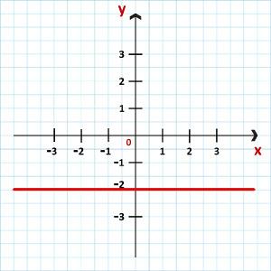 Representação da função constante f(x) = (– 2x – 8)/(x + 4)