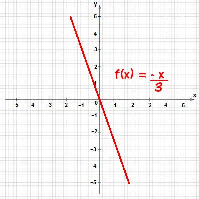 Gráfico da função linear f(x) = 3/2 x